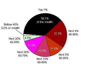 Distribution of Net Worth, USA, 1998