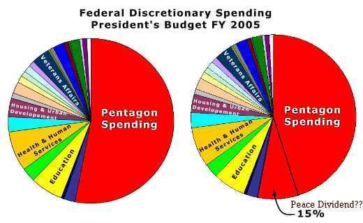Pentagon Spending for Planned Wars: can we cut 15%?